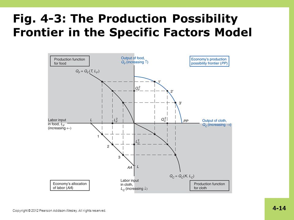 Specific factors and income distribution ppt video online download 4 3 the production possibility frontier in the specific factors model ccuart Images