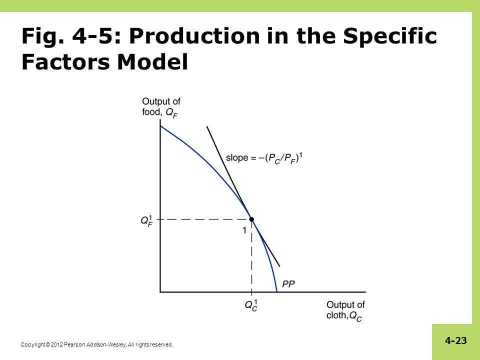 Specific factors and income distribution ppt video online download 4 5 production in the specific factors model ccuart Images