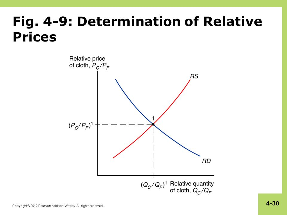 Specific factors and income distribution ppt video online download 4 9 determination of relative prices ccuart Images