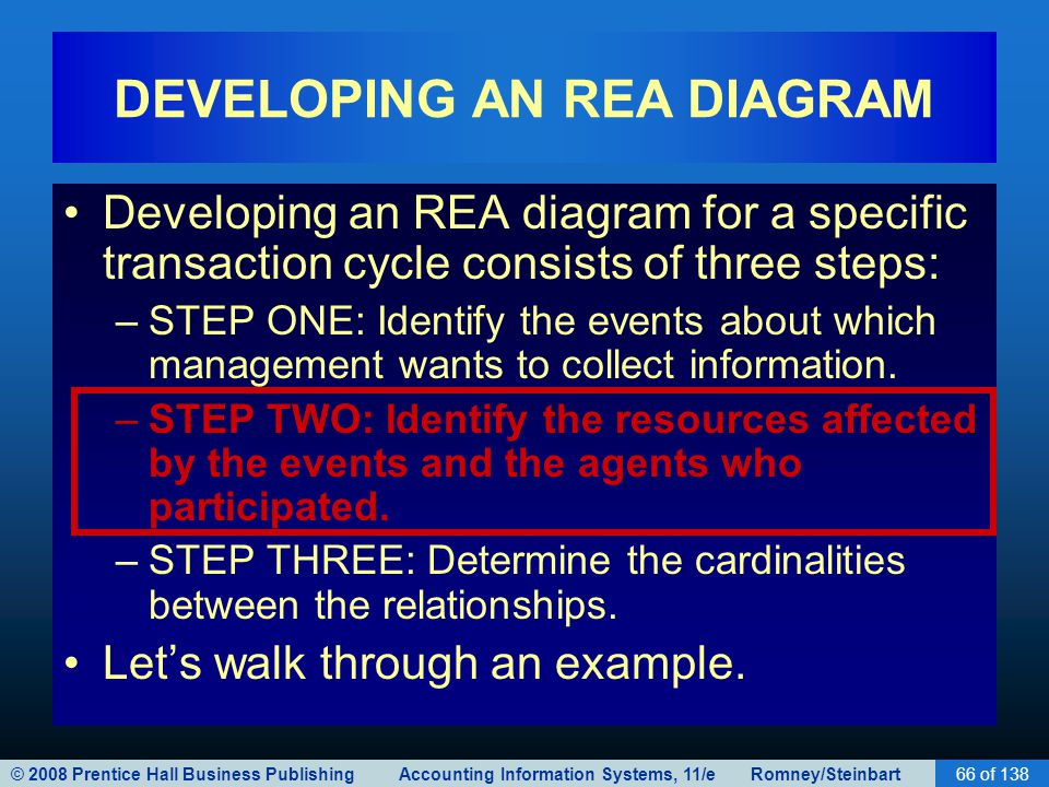 Database design using the rea data model ppt download developing an rea diagram ccuart Choice Image