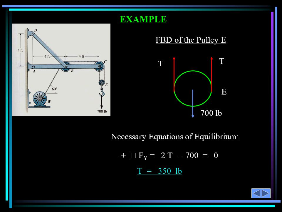 EXAMPLE FBD of the Pulley E T E 700 lb