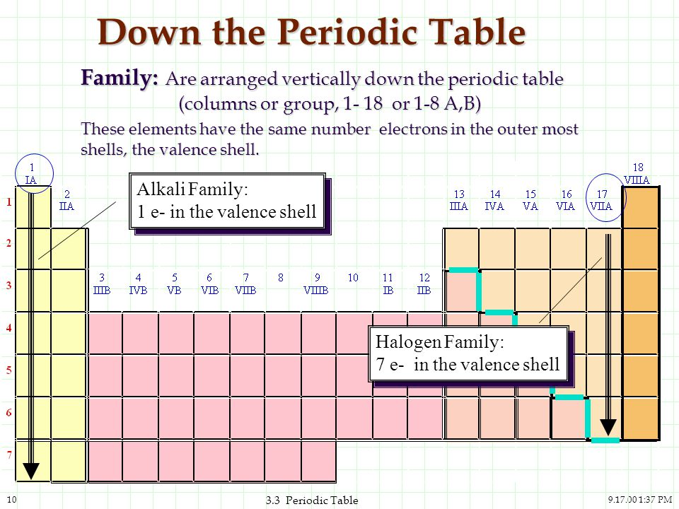 33 The Periodic Table And The Elements Ppt Download