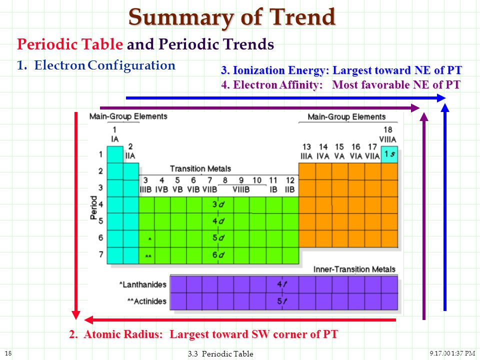 33 the periodic table and the elements ppt download atomic radius largest toward sw corner of pt summary of trend periodic table and periodic trends urtaz Choice Image