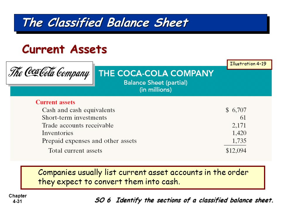 partial balance sheet In the balance sheet the market value of short‐term available‐for‐sale securities is classified as short‐term investments, also known as marketable securities, and the unrealized gain (loss) account balance of $15,000 is considered a stockholders' equity account and is part of comprehensive income.