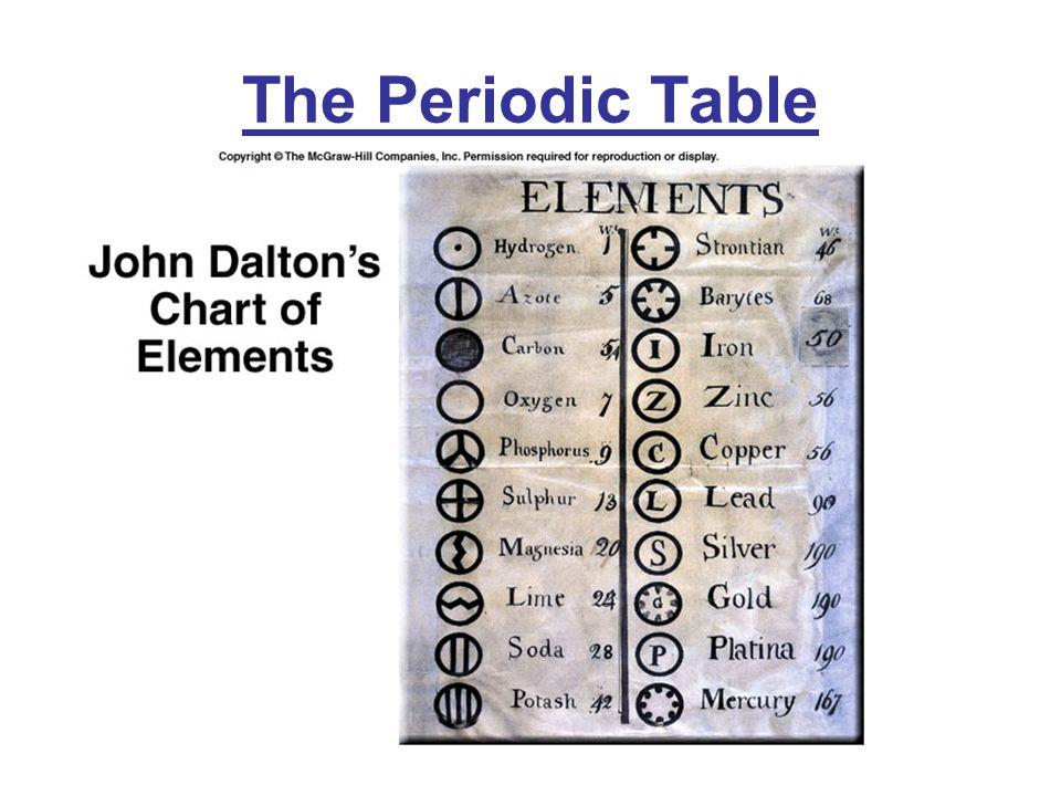 The Periodic Table The Periodic Table The Periodic Table John
