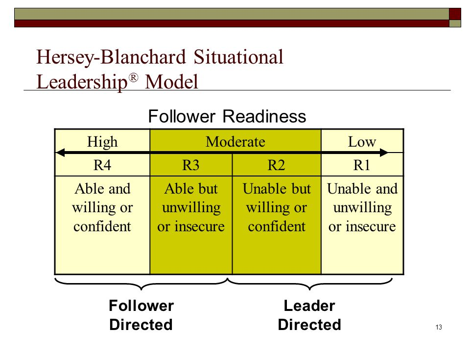 Hersey-Blanchard Situational Leadership® Model