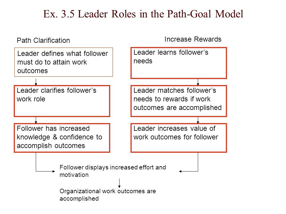 Ex. 3.5 Leader Roles in the Path-Goal Model