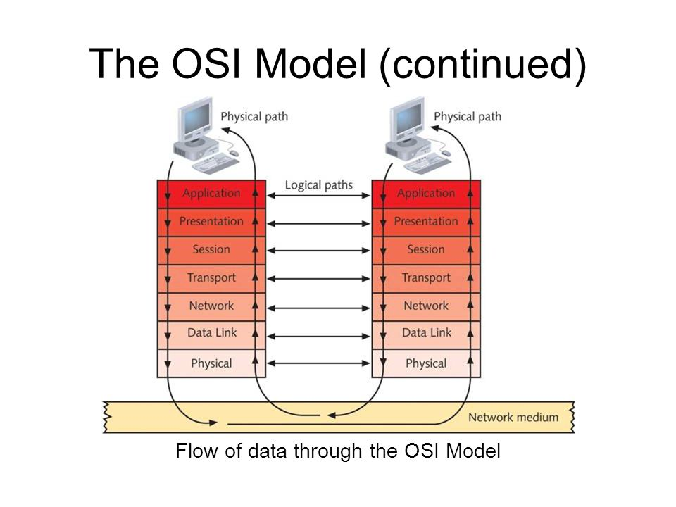 Data path osi diagram house wiring diagram symbols osi model ppt video online download rh slideplayer com osi model diagram explained osi layers explained ccuart Image collections