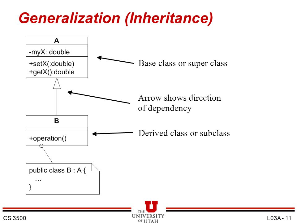 Generalization (Inheritance)