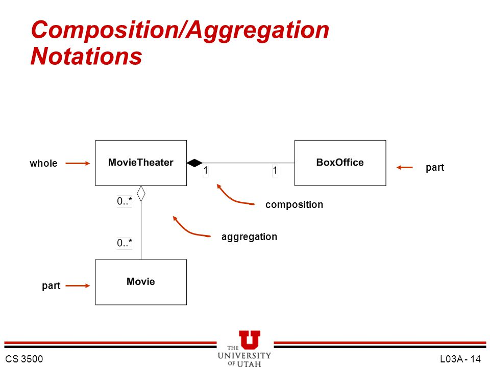 Composition/Aggregation Notations