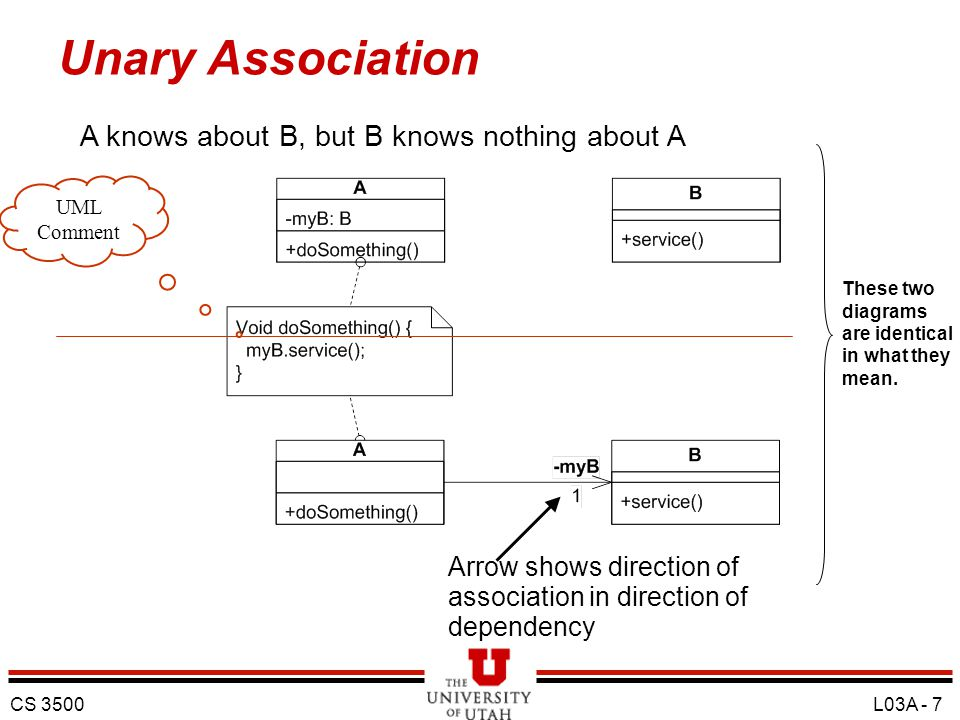 Unary Association A knows about B, but B knows nothing about A