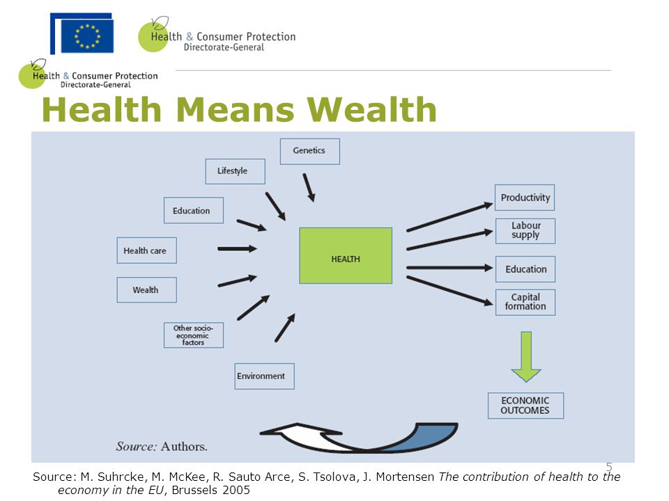 Health Means Wealth
