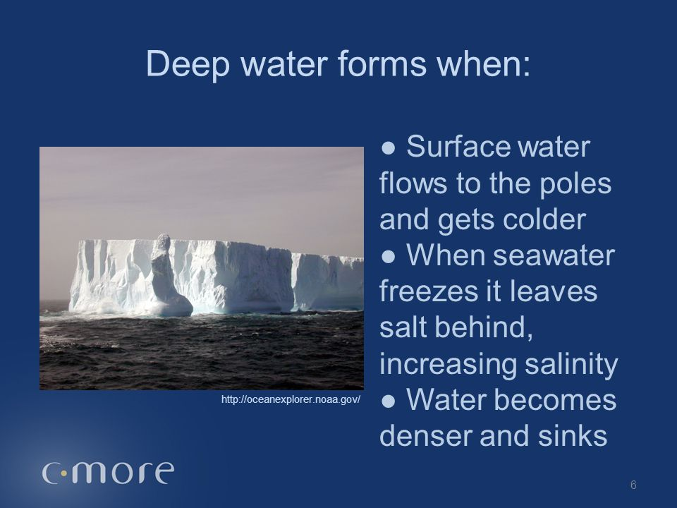 Deep water forms when: ● Surface water flows to the poles and gets colder. ● When seawater freezes it leaves salt behind, increasing salinity.