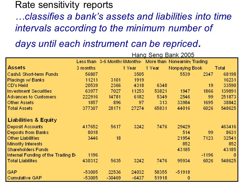 Rate sensitivity reports …classifies a bank's assets and liabilities into time intervals according to the minimum number of days until each instrument can be repriced.