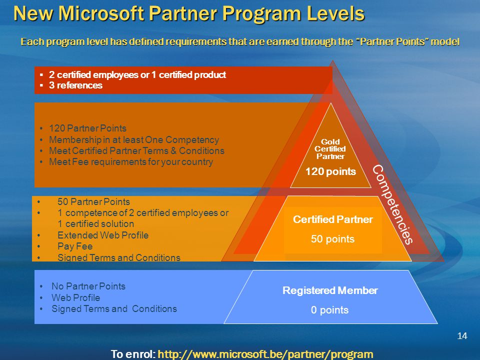 Microsofts Partner Program A Relationship With Results Ppt Download