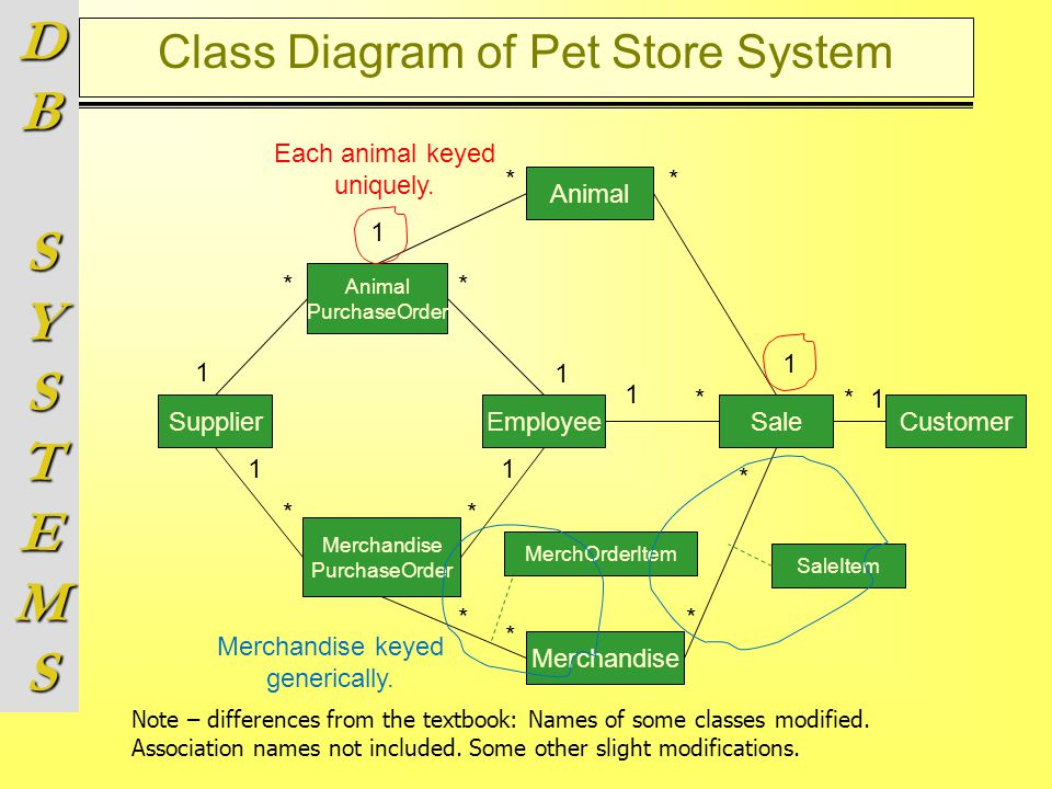 Chapter 2 Database System Design (part II) - ppt video online download