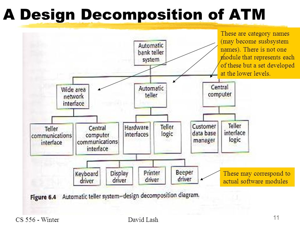 Functional Decomposition Diagram Atm Information Of Wiring Diagram