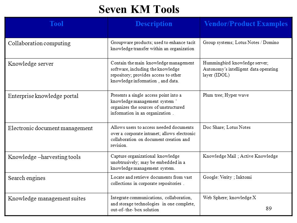 Examples of structural innovations from knowledge transfer and.