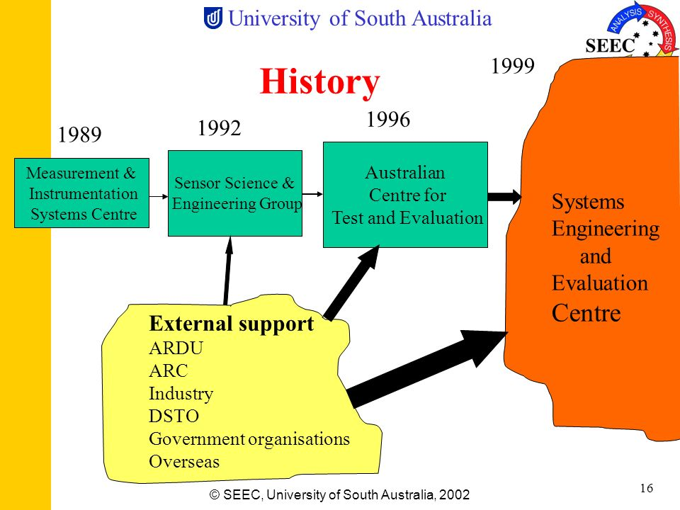 History Centre 1999 1996 1992 1989 Systems Engineering and Evaluation