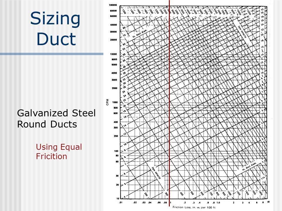 Sizing Duct Galvanized Steel Round Ducts Using Equal Fricition