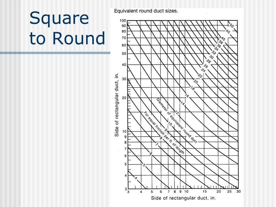 Square to Round