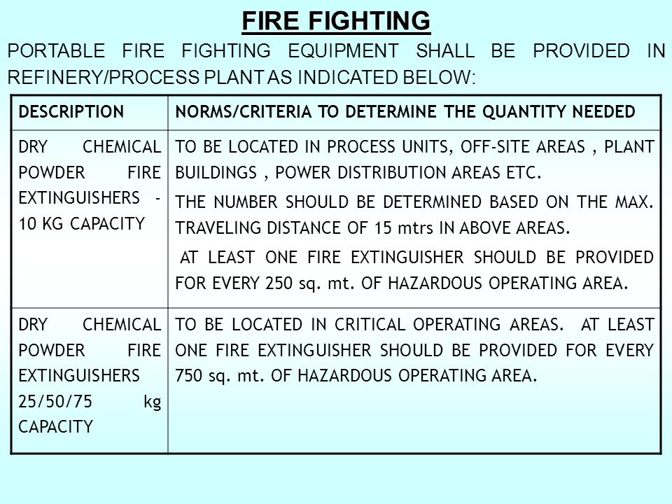 FIRE FIGHTING PORTABLE FIRE FIGHTING EQUIPMENT SHALL BE PROVIDED IN REFINERY/PROCESS PLANT AS INDICATED BELOW:
