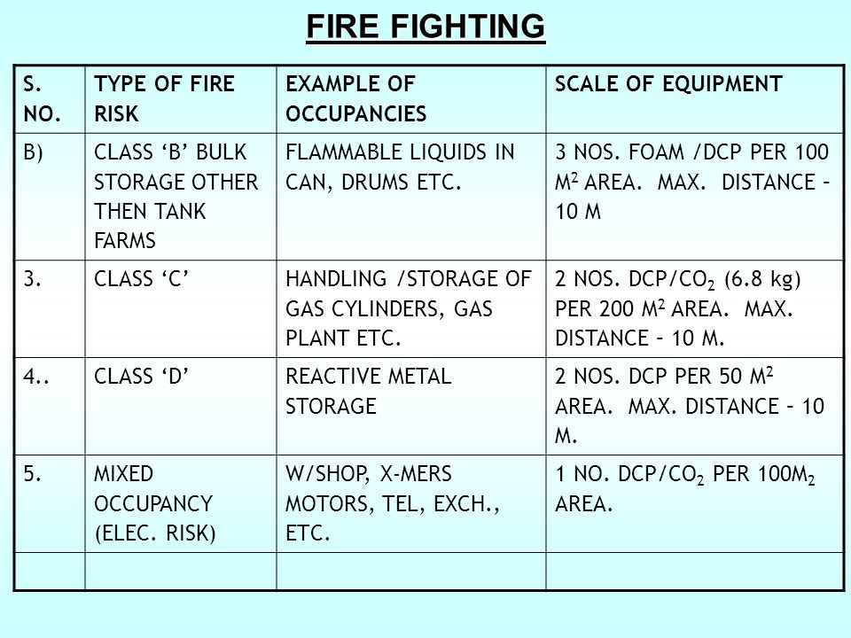 FIRE FIGHTING S. NO. TYPE OF FIRE RISK EXAMPLE OF OCCUPANCIES