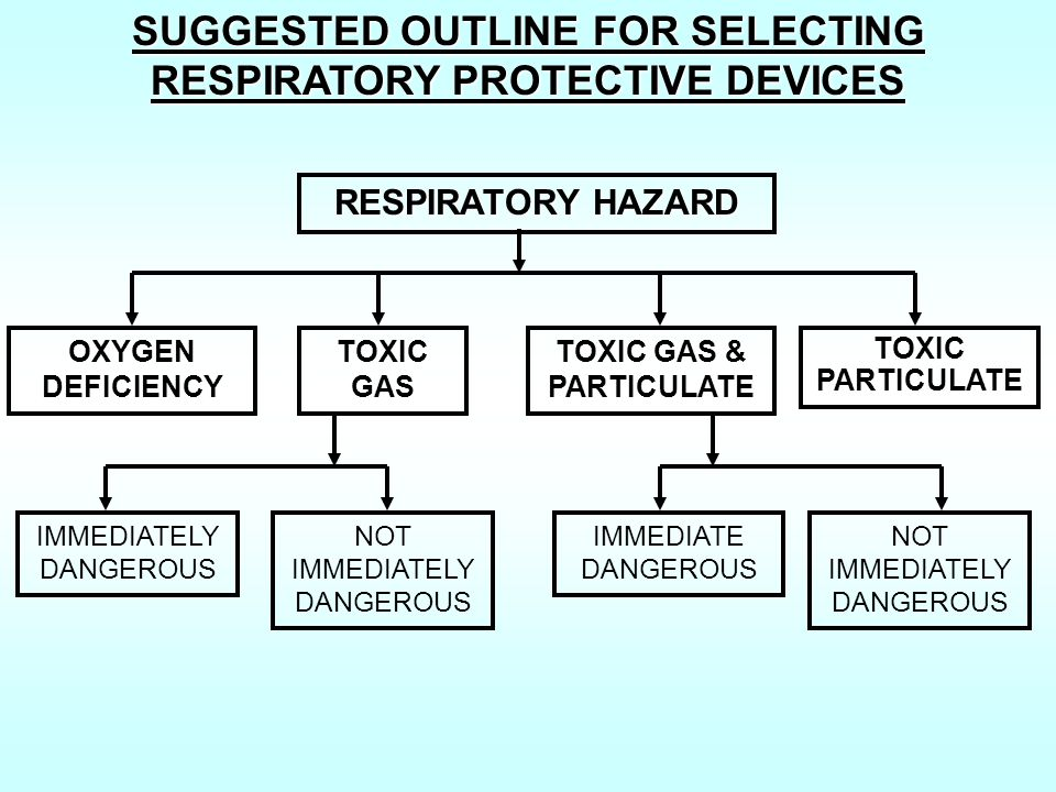 SUGGESTED OUTLINE FOR SELECTING RESPIRATORY PROTECTIVE DEVICES
