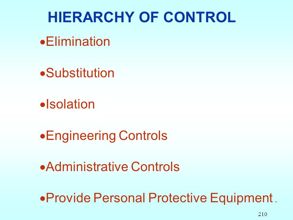 HIERARCHY OF CONTROL Elimination Substitution Isolation