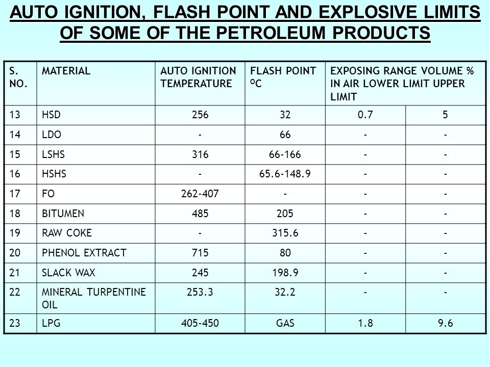 AUTO IGNITION, FLASH POINT AND EXPLOSIVE LIMITS OF SOME OF THE PETROLEUM PRODUCTS