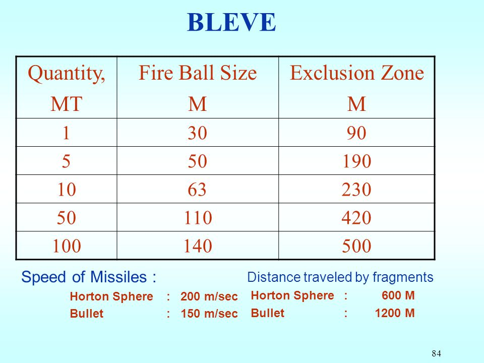 BLEVE Quantity, MT Fire Ball Size M Exclusion Zone 1 30 90 5 50 190 10