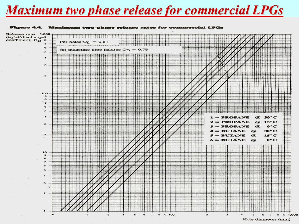 Maximum two phase release for commercial LPGs
