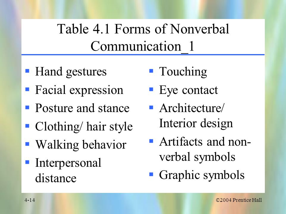 Table 4.1 Forms of Nonverbal Communication_1