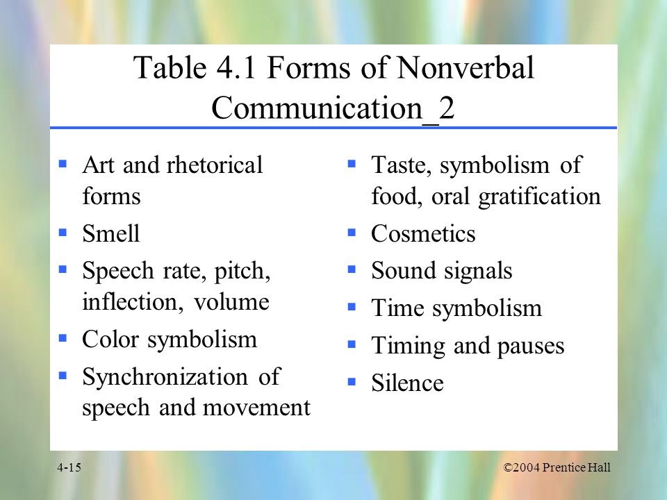 Table 4.1 Forms of Nonverbal Communication_2