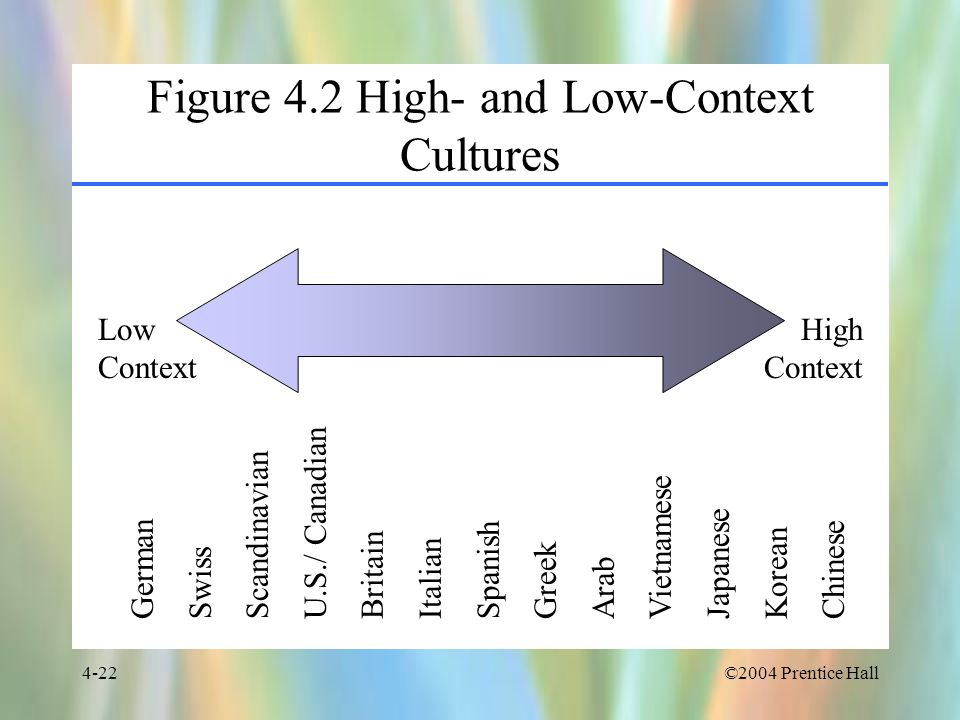 Figure 4.2 High- and Low-Context Cultures