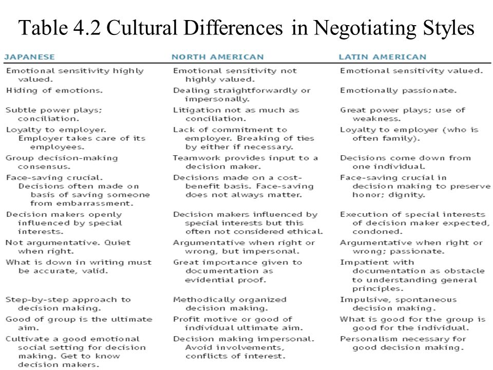Table 4.2 Cultural Differences in Negotiating Styles