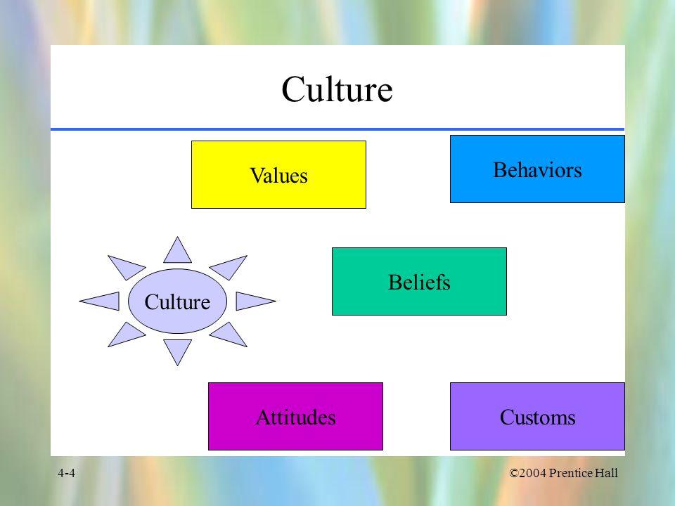 Culture Behaviors Values Culture Beliefs Attitudes Customs