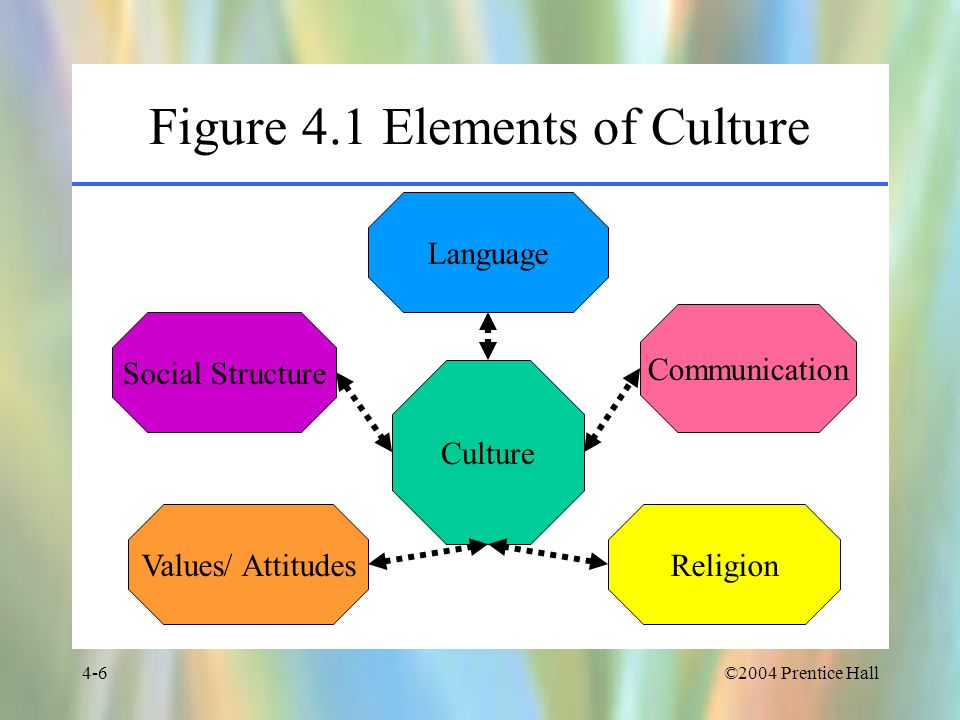 Figure 4.1 Elements of Culture