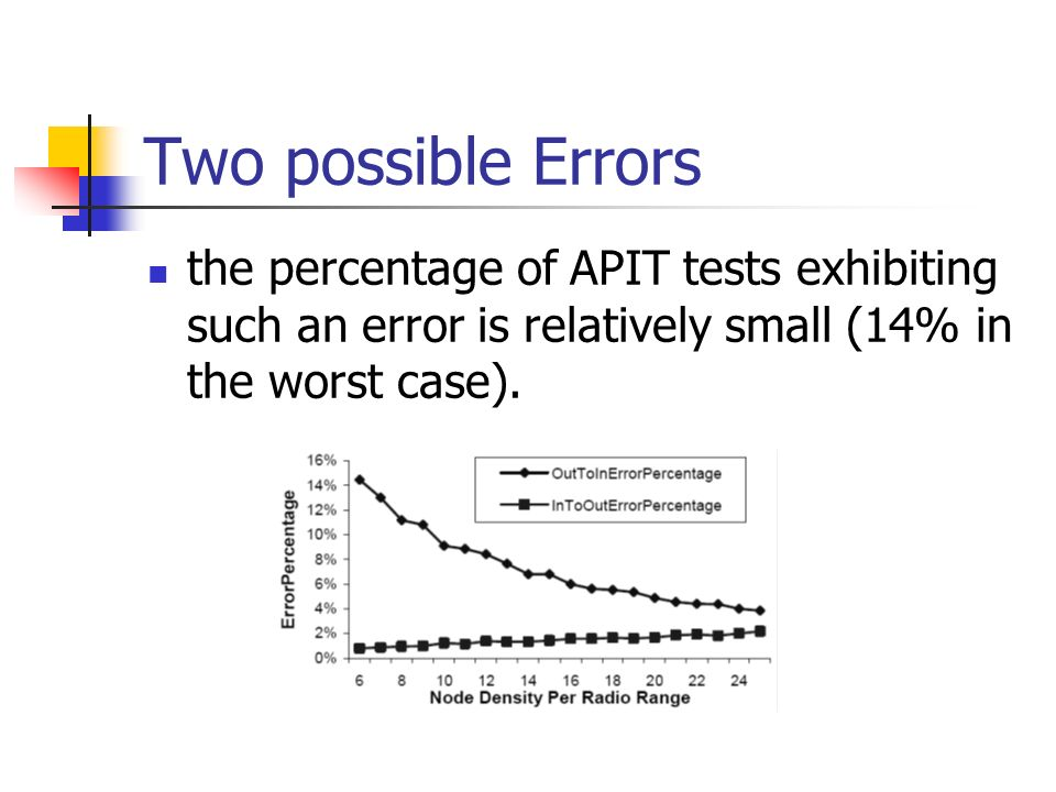 Two possible Errors the percentage of APIT tests exhibiting such an error is relatively small (14% in the worst case).
