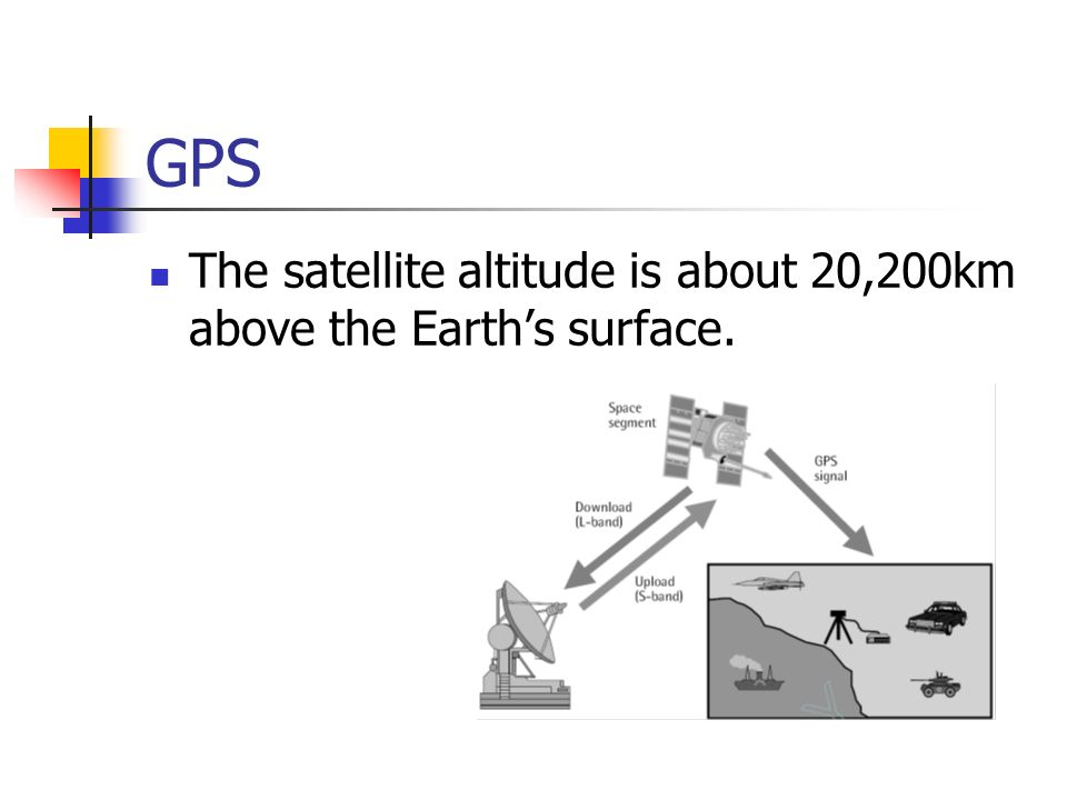 GPS The satellite altitude is about 20,200km above the Earth's surface.