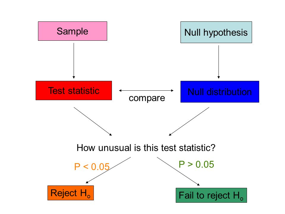 Sample Null hypothesis. Test statistic. Null distribution. compare. How unusual is this test statistic