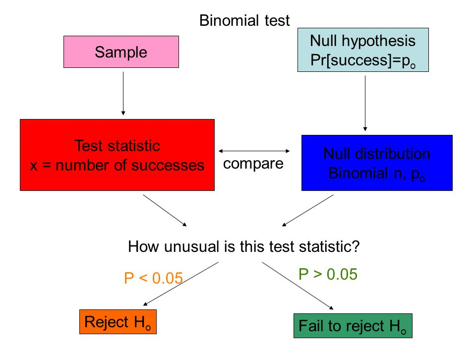 Binomial test Null hypothesis. Pr[success]=po. Sample. Test statistic. x = number of successes.
