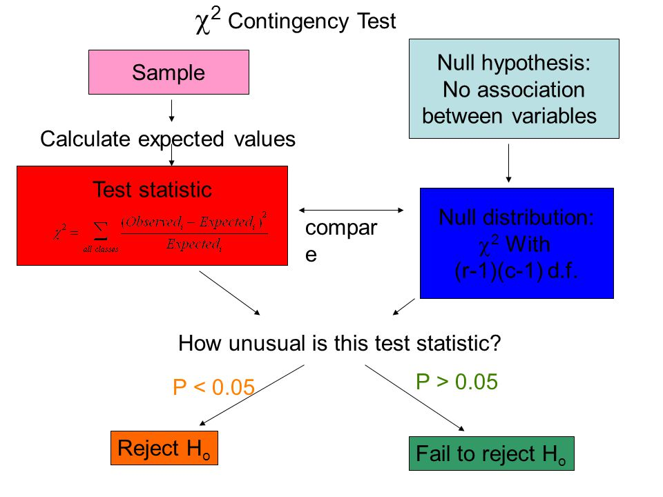 2 Contingency Test Null hypothesis: Sample No association