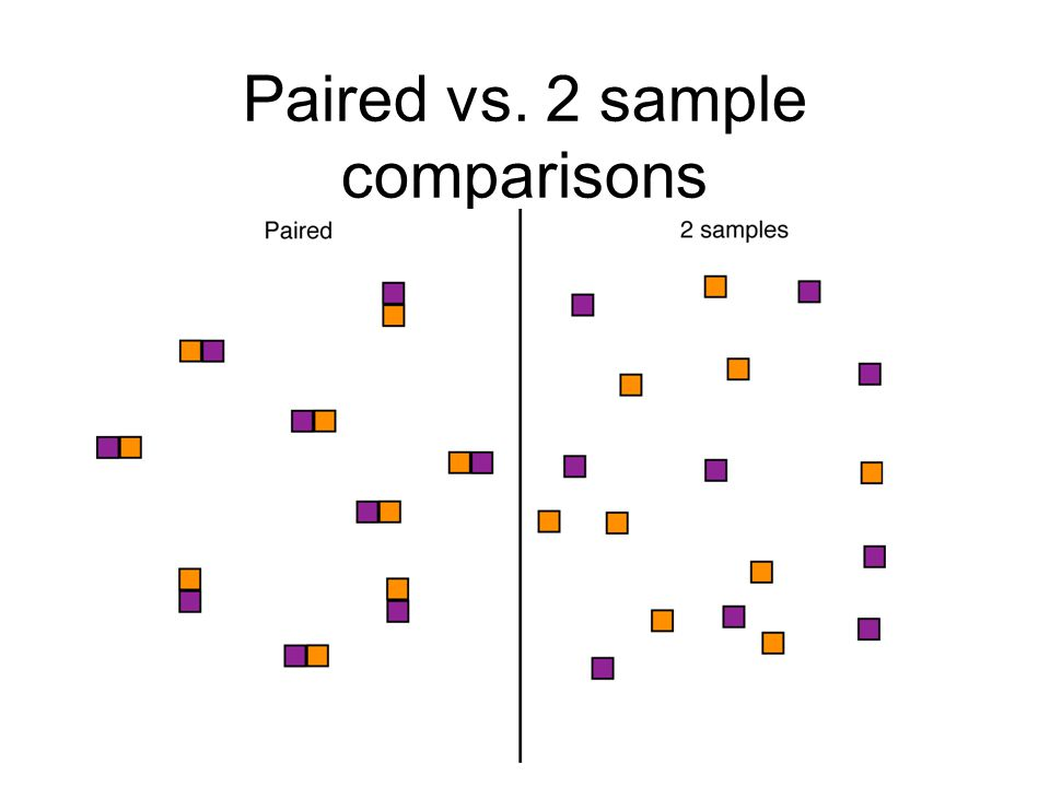 Paired vs. 2 sample comparisons