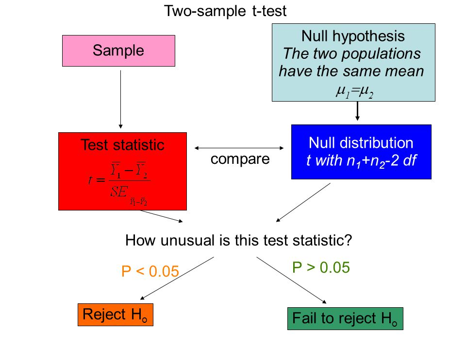 Two-sample t-test Null hypothesis. The two populations. have the same mean. 12. Sample. Null distribution.