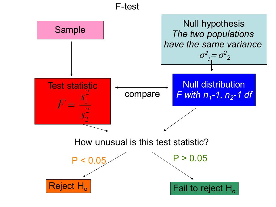 F-test Null hypothesis. The two populations. have the same variance. 21 22. Sample. Null distribution.