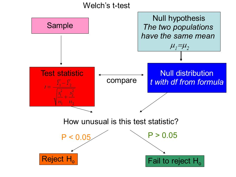Welch's t-test Null hypothesis. The two populations. have the same mean. 12. Sample. Null distribution.