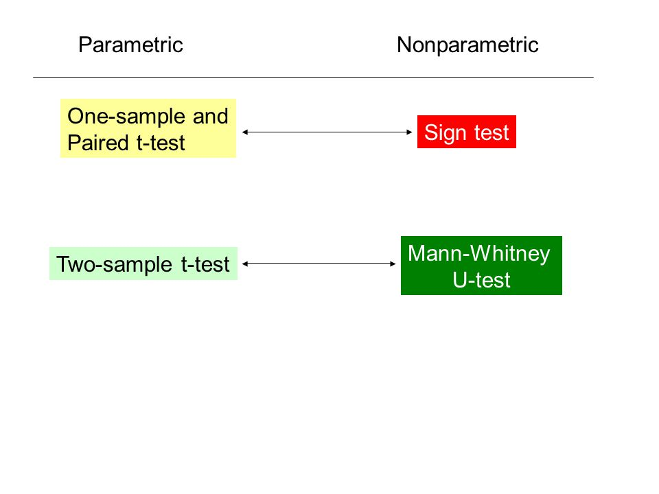Parametric Nonparametric. One-sample and. Paired t-test.
