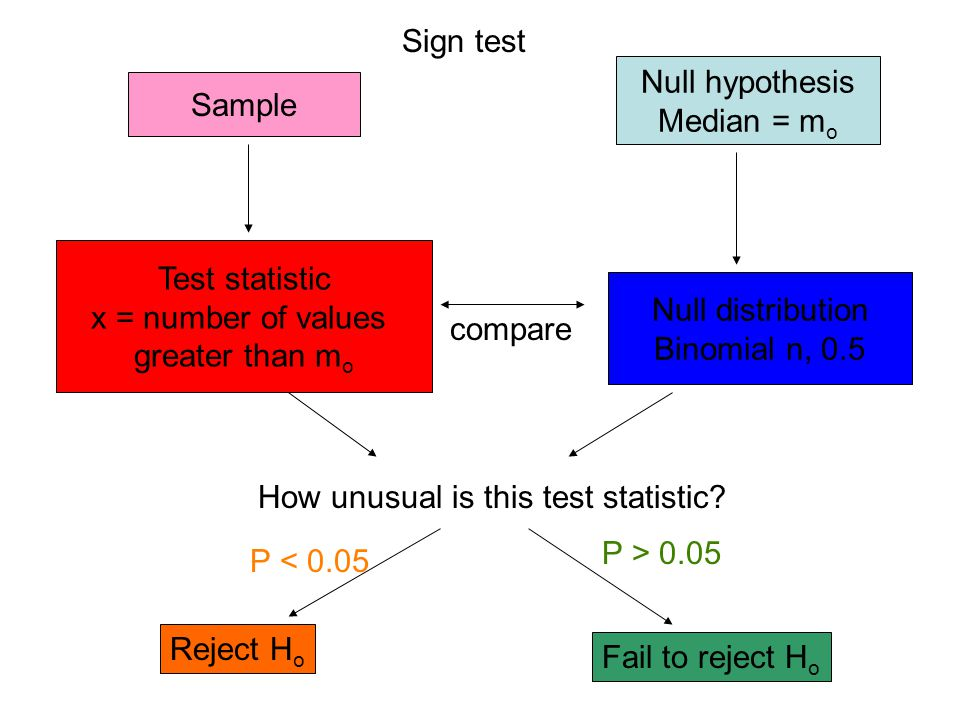 Sign test Null hypothesis. Median = mo. Sample. Test statistic. x = number of values. greater than mo.