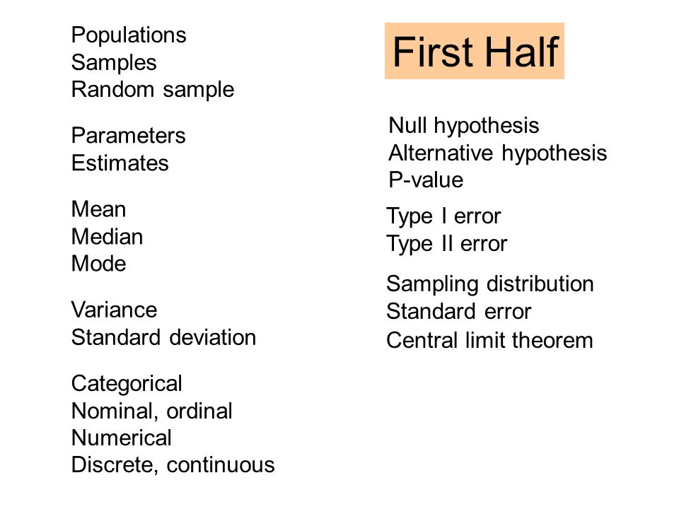 First Half Populations Samples Random sample Null hypothesis